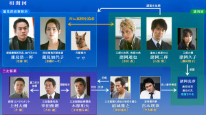 cast_chart